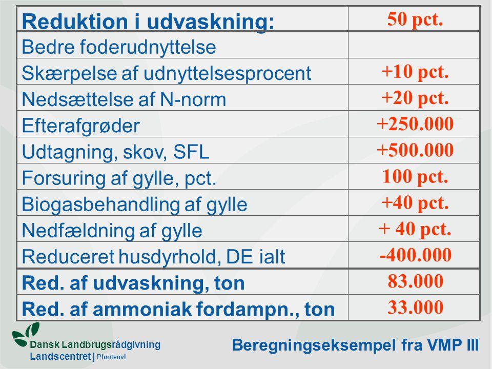 Dansk Landbrugsrådgivning Landscentret | Planteavl Kvælstofoverskud 0 100 200 300 400 500 600 19001925195019752000 1000 tons N