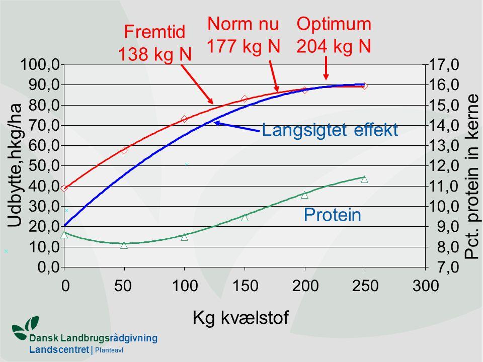 Dansk Landbrugsrådgivning Landscentret | Planteavl Red.
