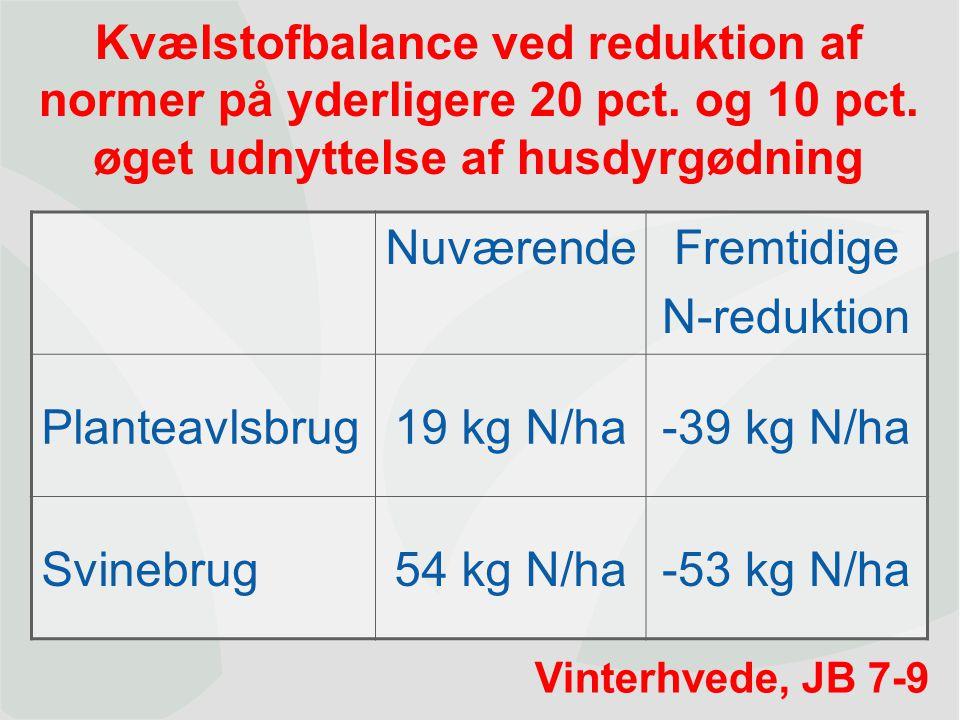 Dansk Landbrugsrådgivning Landscentret | Planteavl 0,0 10,0 20,0 30,0 40,0 50,0 60,0 70,0 80,0 90,0 100,0 050100150200250300 Kg kvælstof Udbytte,hkg/ha 7,0 8,0 9,0 10,0 11,0 12,0 13,0 14,0 15,0 16,0 17,0 Pct.