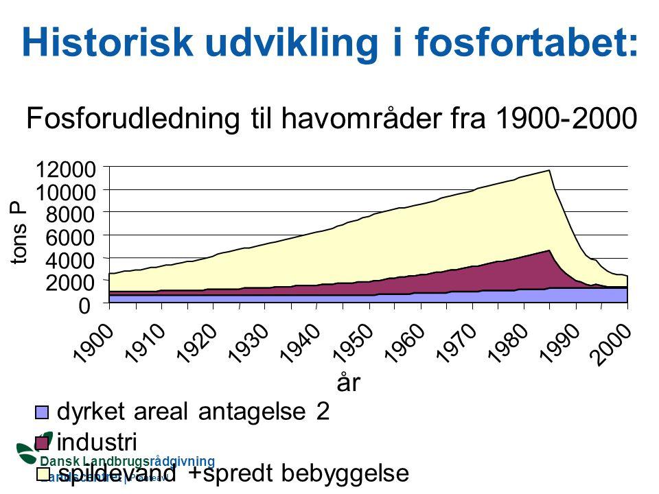 Dansk Landbrugsrådgivning Landscentret | Planteavl Fosformætningsgrad i 1997 Jordtype [JBnr.] 012345678 Fosformætningsgrad [%] 0 10 20 30 40 50 0-25 25-50 Rubæk et al., 2000
