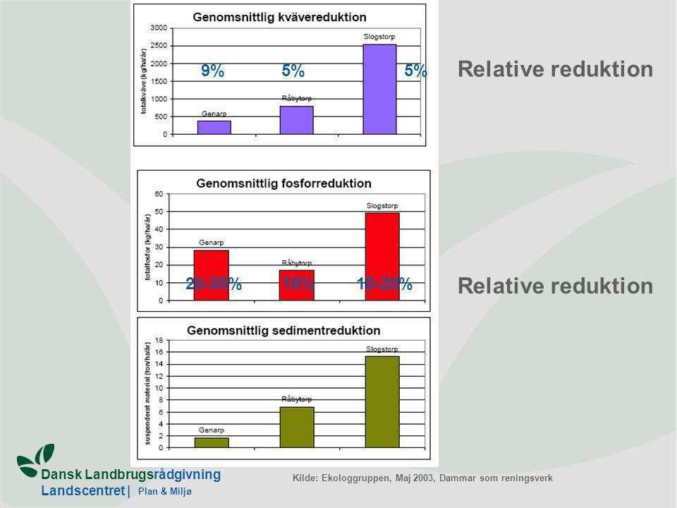 Plan & Miljø 9%5% Relative reduktion 10-20%10%20-30% Relative reduktion Kilde: Ekologgruppen, Maj 2003, Dammar som reningsverk