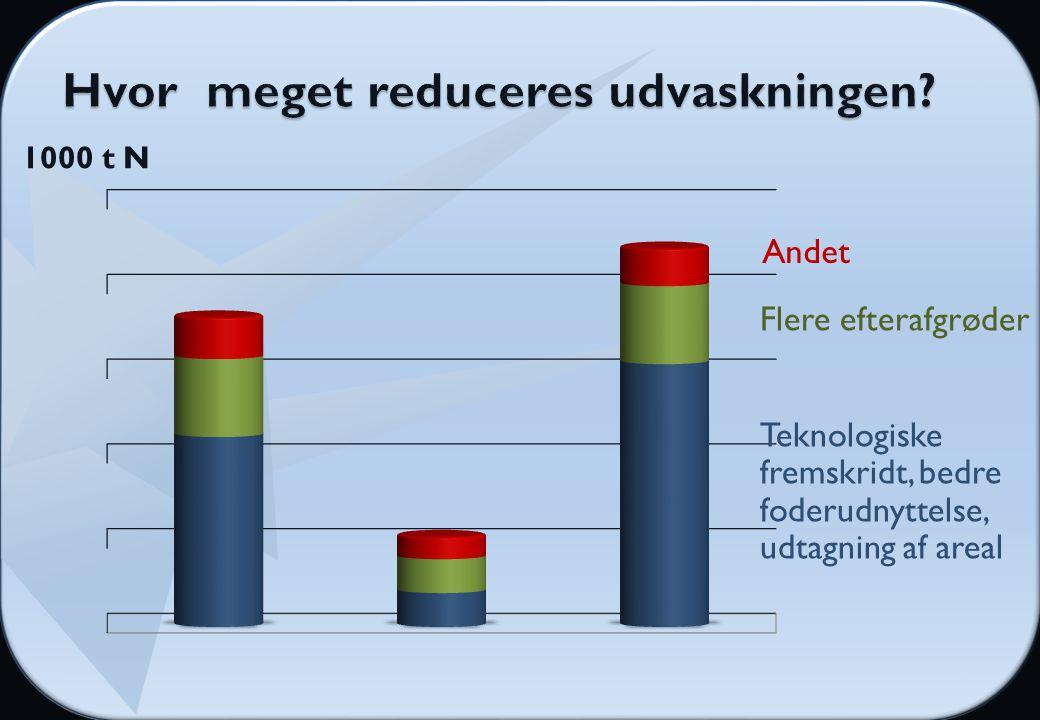 Andet Teknologiske fremskridt, bedre foderudnyttelse, udtagning af areal Flere efterafgrøder