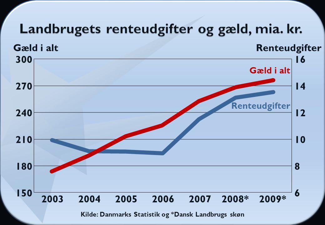 Kilde: Danmarks Statistik og *Dansk Landbrugs skøn Gæld i alt 300 270 240 210 180 150 16 14 12 10 8 6 Renteudgifter 200320042005200620072008*2009* Renteudgifter Gæld i alt