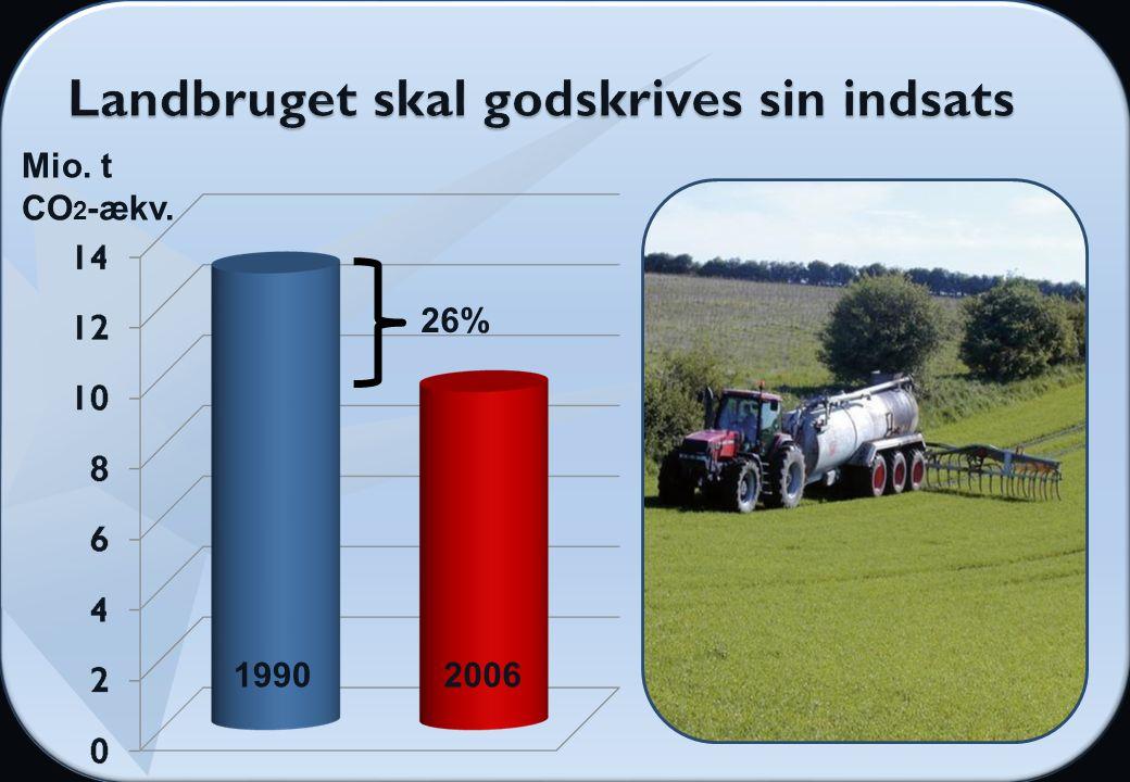 19902006 Mio. t CO 2 -ækv. 26%
