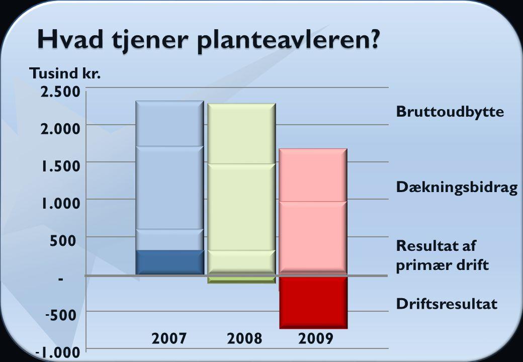 - 1.000 - 500 - 1.000 1.500 2.000 2.500 Bruttoudbytte Dækningsbidrag Resultat af primær drift Driftsresultat 200720082009 Tusind kr.