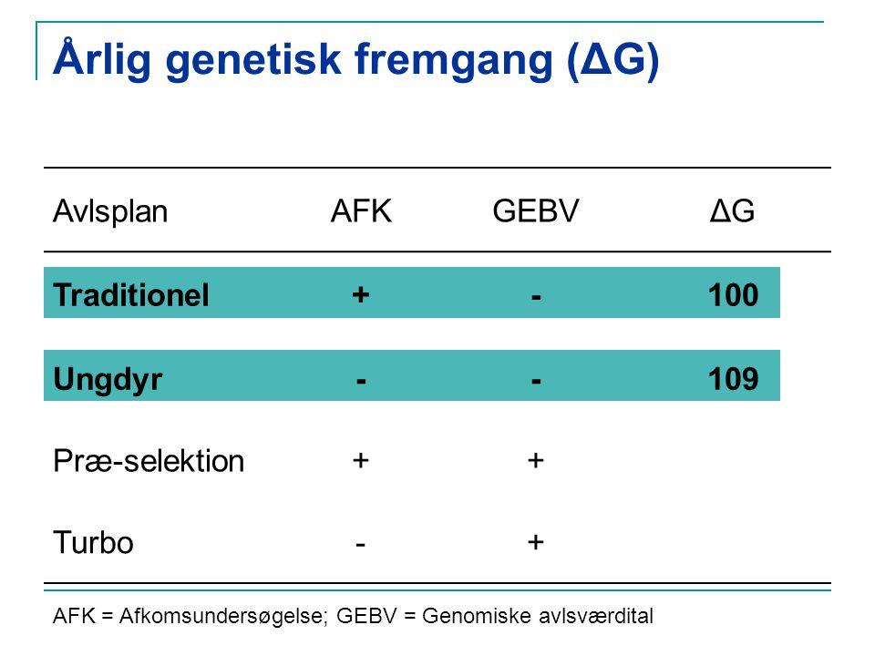 Årlig genetisk fremgang (ΔG) AvlsplanAFKGEBVΔG Traditionel+-100 Ungdyr--109 Præ-selektion++ Turbo-+ AFK = Afkomsundersøgelse; GEBV = Genomiske avlsværdital