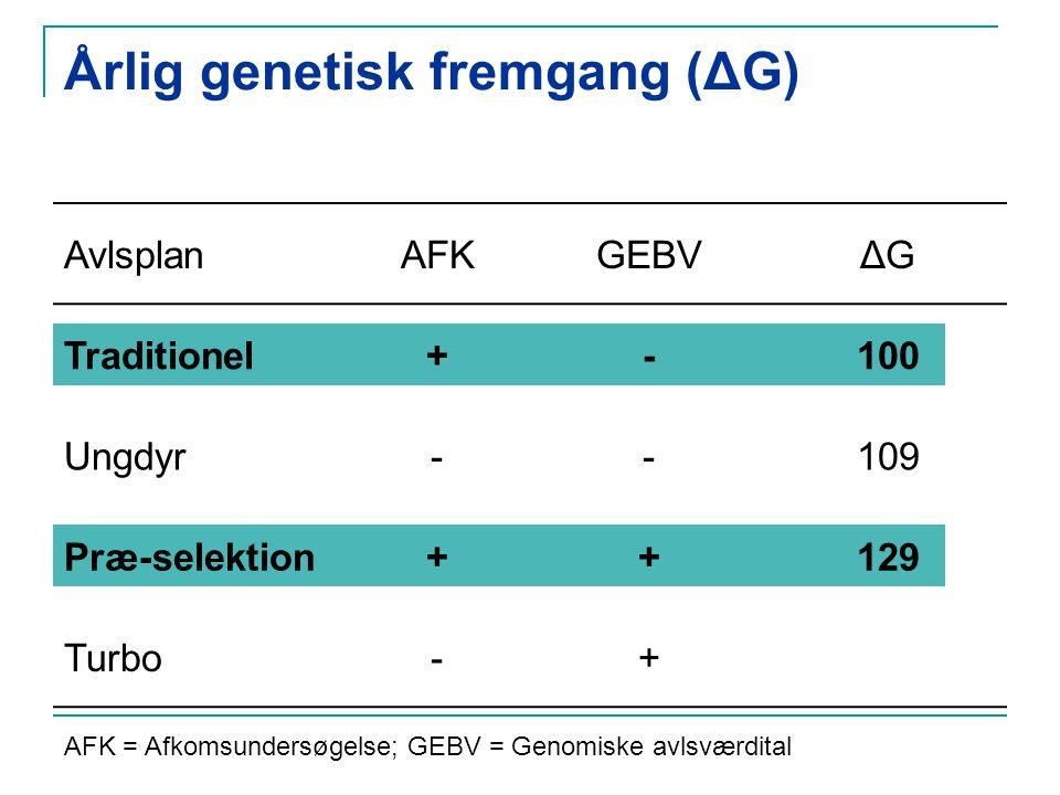 Årlig genetisk fremgang (ΔG) AvlsplanAFKGEBVΔG Traditionel+-100 Ungdyr--109 Præ-selektion++129 Turbo-+ AFK = Afkomsundersøgelse; GEBV = Genomiske avlsværdital
