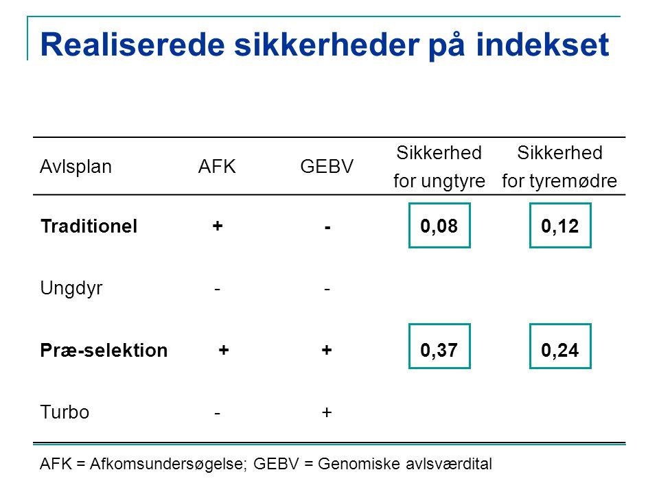 Realiserede sikkerheder på indekset AvlsplanAFKGEBV Sikkerhed for ungtyre Sikkerhed for tyremødre Traditionel+-0,080,12 Ungdyr-- Præ-selektion++0,370,24 Turbo-+ AFK = Afkomsundersøgelse; GEBV = Genomiske avlsværdital