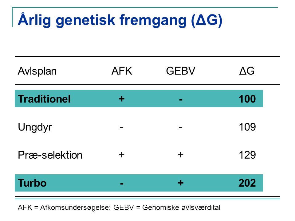Årlig genetisk fremgang (ΔG) AvlsplanAFKGEBVΔG Traditionel+-100 Ungdyr--109 Præ-selektion++129 Turbo-+202 AFK = Afkomsundersøgelse; GEBV = Genomiske avlsværdital