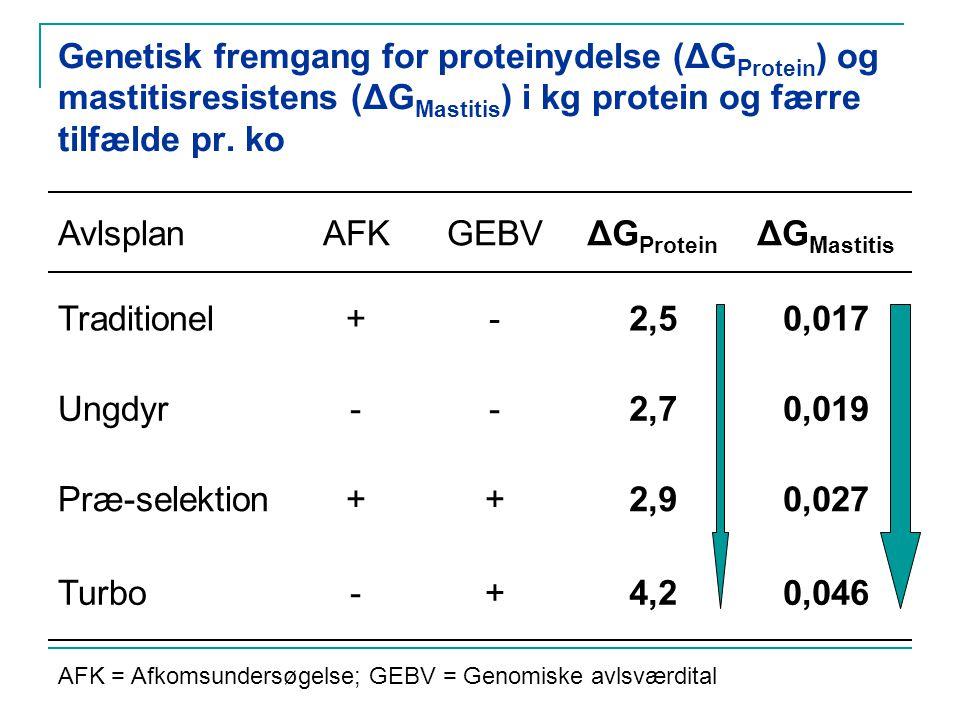 Genetisk fremgang for proteinydelse (ΔG Protein ) og mastitisresistens (ΔG Mastitis ) i kg protein og færre tilfælde pr.