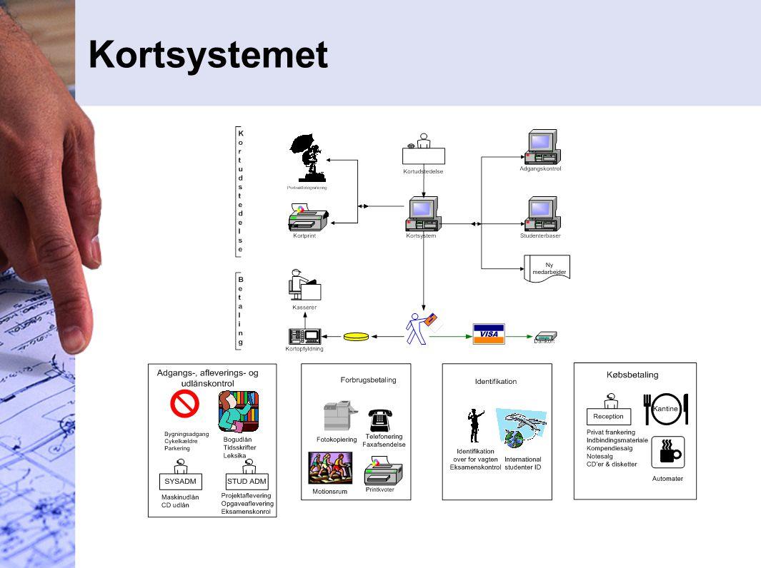 Kortsystemet