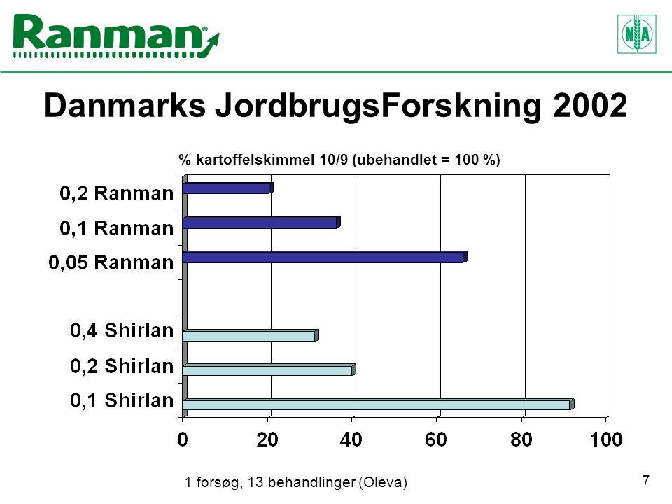 7 Danmarks JordbrugsForskning 2002 % kartoffelskimmel 10/9 (ubehandlet = 100 %) 1 forsøg, 13 behandlinger (Oleva)
