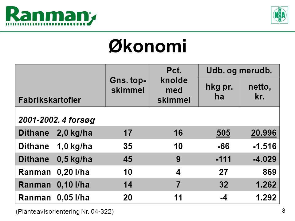 8 Økonomi Fabrikskartofler Gns. top- skimmel Pct.