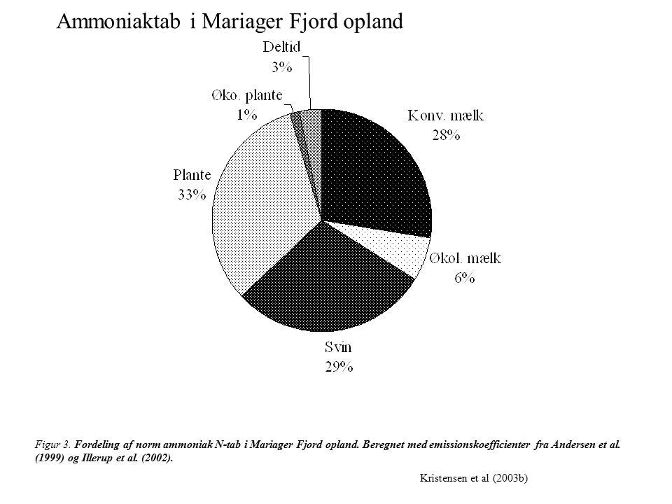 Figur 3. Fordeling af norm ammoniak N-tab i Mariager Fjord opland.