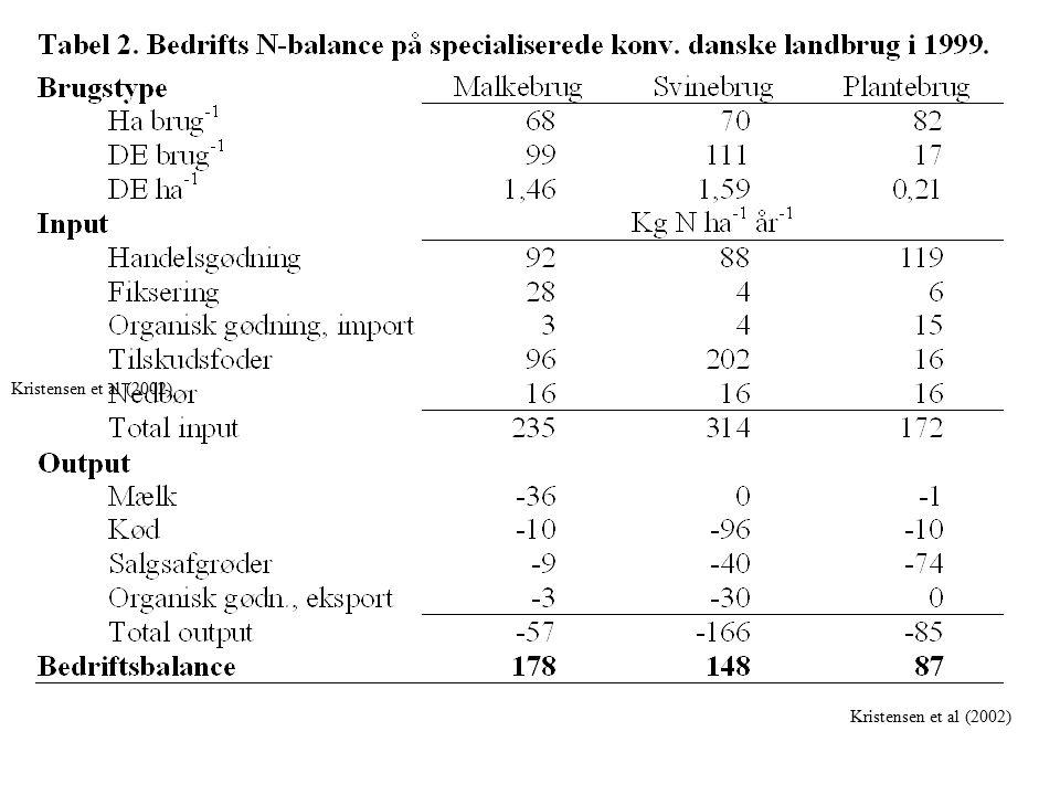 Kristensen et al (2002) Kristensen et al (2002)
