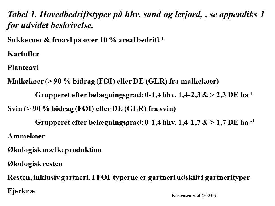Tabel 1. Hovedbedriftstyper på hhv. sand og lerjord,, se appendiks 1 for udvidet beskrivelse.