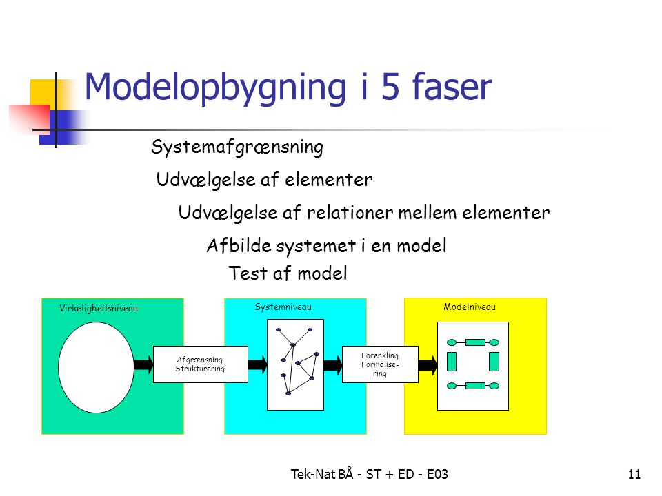 Tek-Nat BÅ - ST + ED - E0311 Modelopbygning i 5 faser Virkelighedsniveau SystemniveauModelniveau Afgrænsning Strukturering Forenkling Formalise- ring Systemafgrænsning Udvælgelse af elementer Udvælgelse af relationer mellem elementer Afbilde systemet i en model Test af model