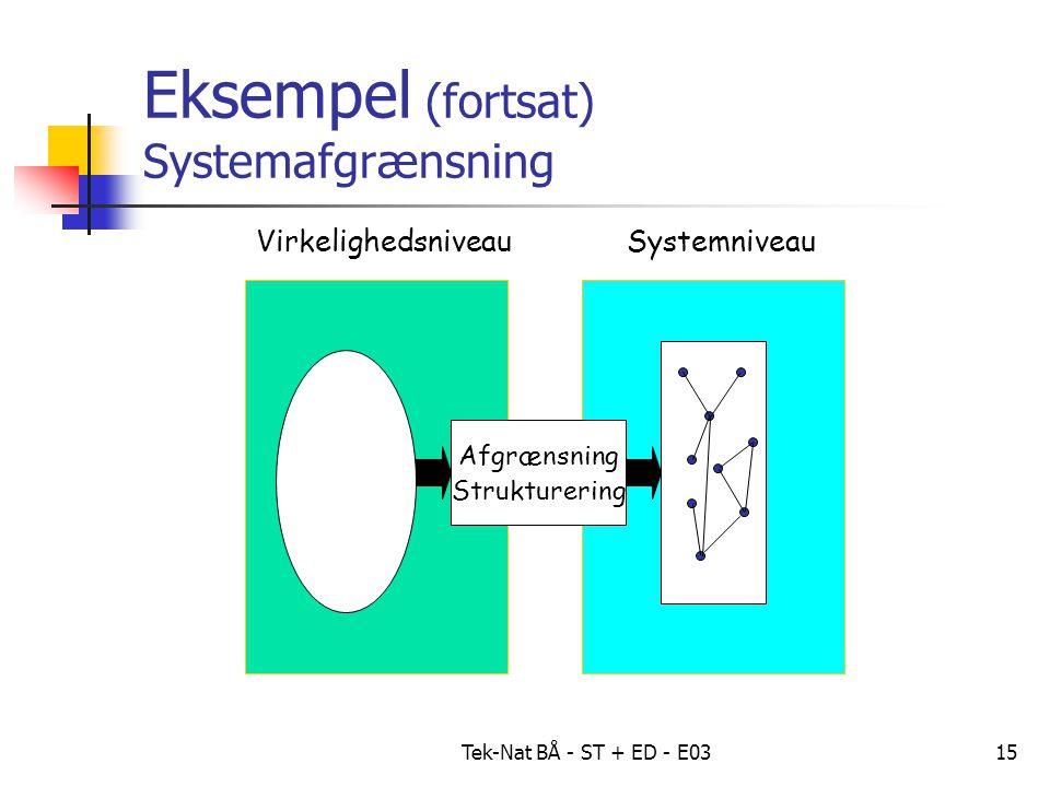 Tek-Nat BÅ - ST + ED - E0315 Eksempel (fortsat) Systemafgrænsning VirkelighedsniveauSystemniveau Afgrænsning Strukturering