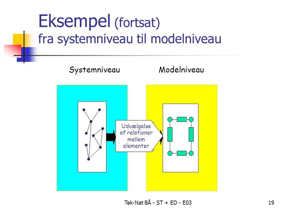 Tek-Nat BÅ - ST + ED - E0319 Eksempel (fortsat) fra systemniveau til modelniveau SystemniveauModelniveau Forenkling Formalise- ring Udvælgelse af relationer mellem elementer