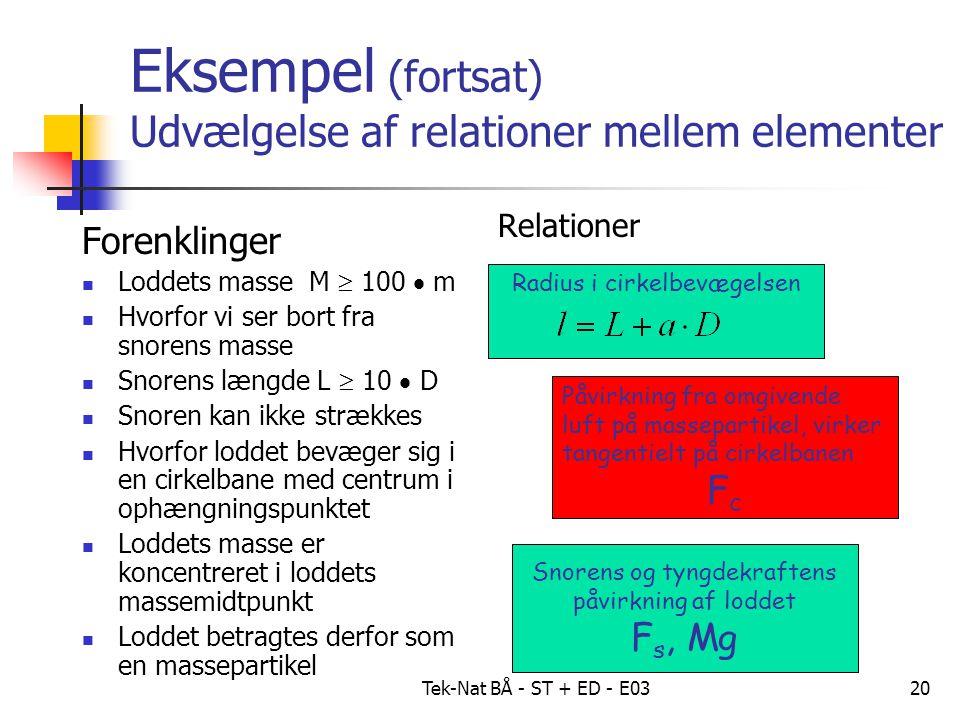 Tek-Nat BÅ - ST + ED - E0320 Eksempel (fortsat) Udvælgelse af relationer mellem elementer Forenklinger Loddets masse M  100  m Hvorfor vi ser bort fra snorens masse Snorens længde L  10  D Snoren kan ikke strækkes Hvorfor loddet bevæger sig i en cirkelbane med centrum i ophængningspunktet Loddets masse er koncentreret i loddets massemidtpunkt Loddet betragtes derfor som en massepartikel Relationer Radius i cirkelbevægelsen Påvirkning fra omgivende luft på massepartikel, virker tangentielt på cirkelbanen F c Snorens og tyngdekraftens påvirkning af loddet F s, Mg