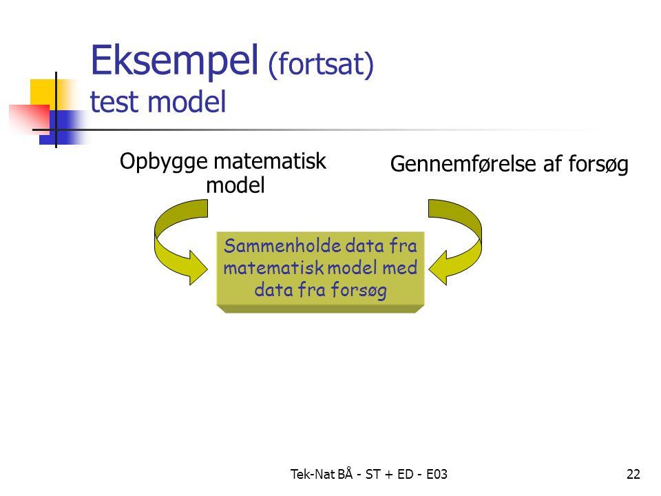 Tek-Nat BÅ - ST + ED - E0322 Eksempel (fortsat) test model Opbygge matematisk model Gennemførelse af forsøg Sammenholde data fra matematisk model med data fra forsøg