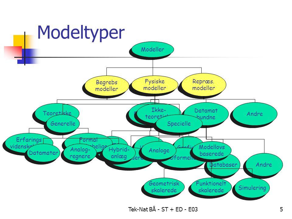 Tek-Nat BÅ - ST + ED - E035 Modeltyper Modeller Begrebs modeller Begrebs modeller Repræs.