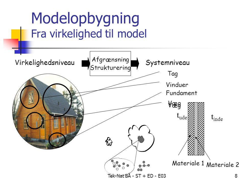 Tek-Nat BÅ - ST + ED - E038 VirkelighedsniveauSystemniveau Afgrænsning Strukturering Modelopbygning Fra virkelighed til model Tag Vinduer Fundament Væg t ude t inde Materiale 1 Materiale 2 Væg