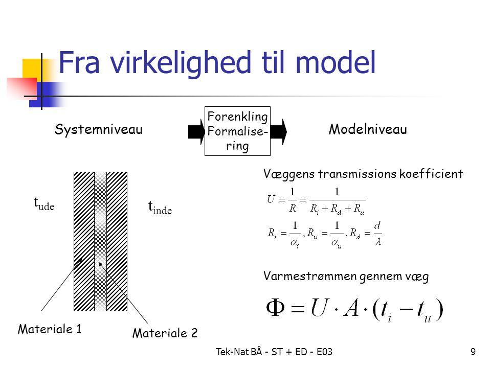 Tek-Nat BÅ - ST + ED - E039 SystemniveauModelniveau Forenkling Formalise- ring Fra virkelighed til model Varmestrømmen gennem væg t ude t inde Materiale 1 Materiale 2 Væggens transmissions koefficient