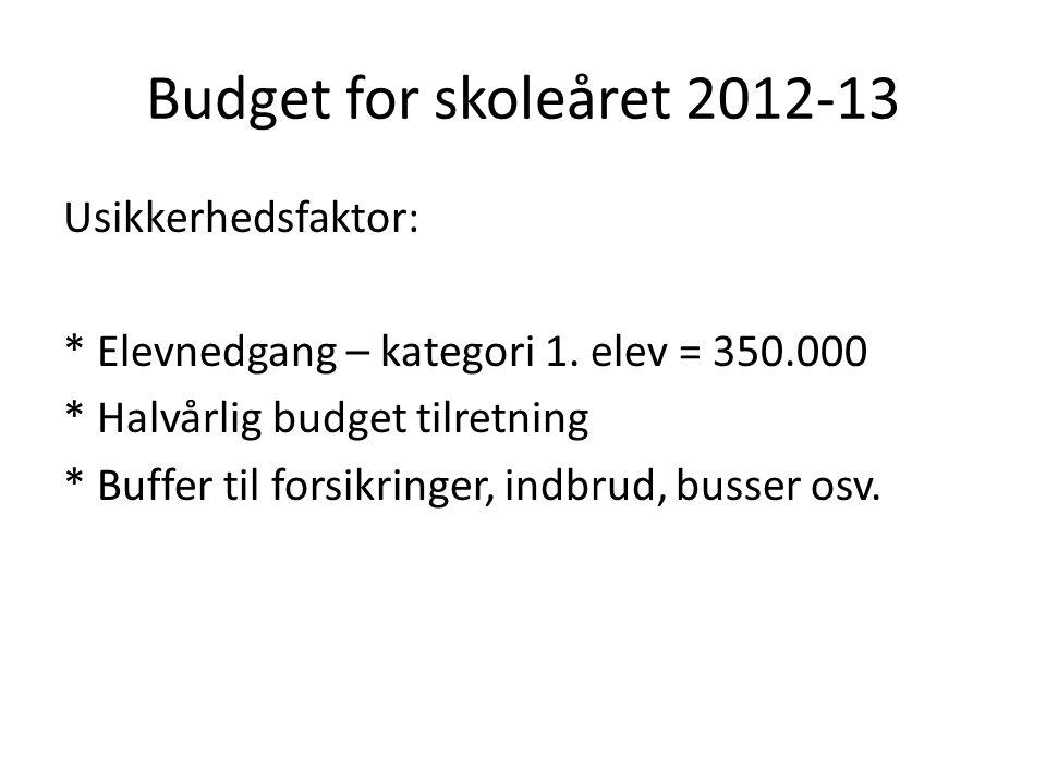Budget for skoleåret 2012-13 Usikkerhedsfaktor: * Elevnedgang – kategori 1.