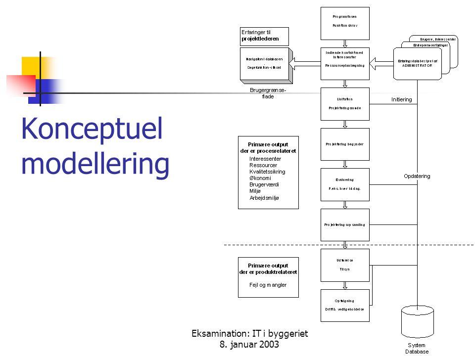 Eksamination: IT i byggeriet 8. januar 2003 Konceptuel modellering