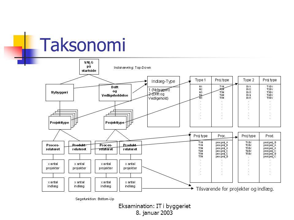 Eksamination: IT i byggeriet 8. januar 2003 Taksonomi Tilsvarende for projekter og indlæg.