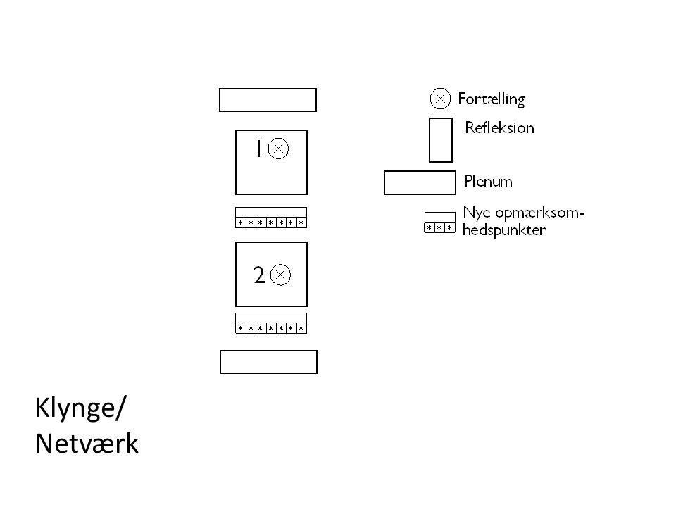 Klynge/ Netværk