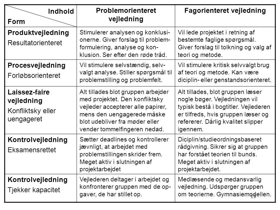 18 Indhold Form Problemorienteret vejledning Fagorienteret vejledning Produktvejledning Resultatorienteret Stimulerer analysen og konklusi- onerne.