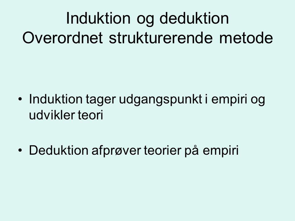 Induktion og deduktion Overordnet strukturerende metode Induktion tager udgangspunkt i empiri og udvikler teori Deduktion afprøver teorier på empiri