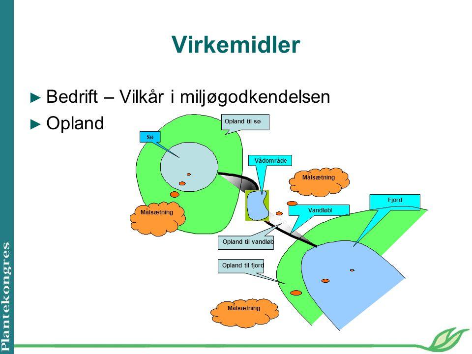 Virkemidler ► Bedrift – Vilkår i miljøgodkendelsen ► Opland Sø Opland til sø Vandløbl Fjord Opland til vandløb Opland til fjord Målsætning Vådområde