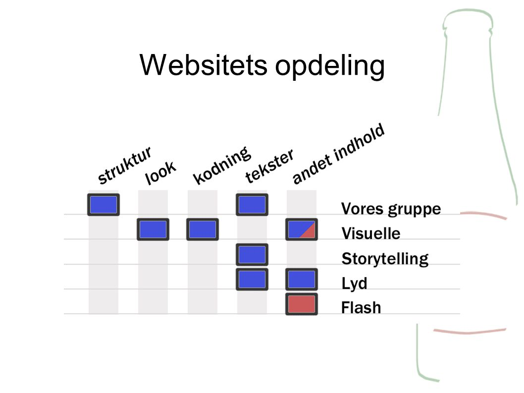 Websitets opdeling