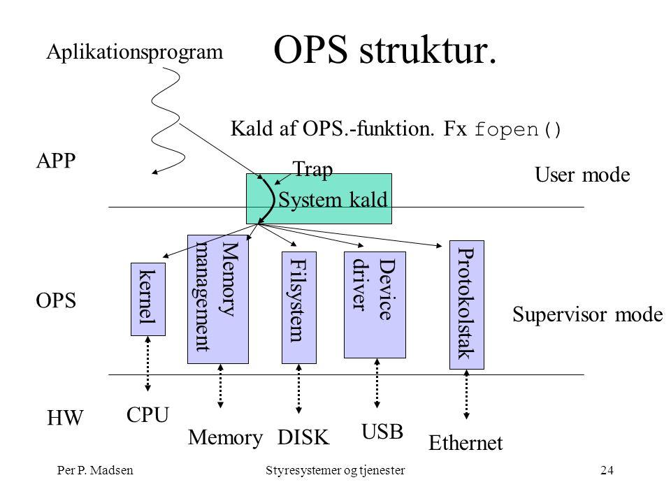 Per P. MadsenStyresystemer og tjenester24 OPS struktur.