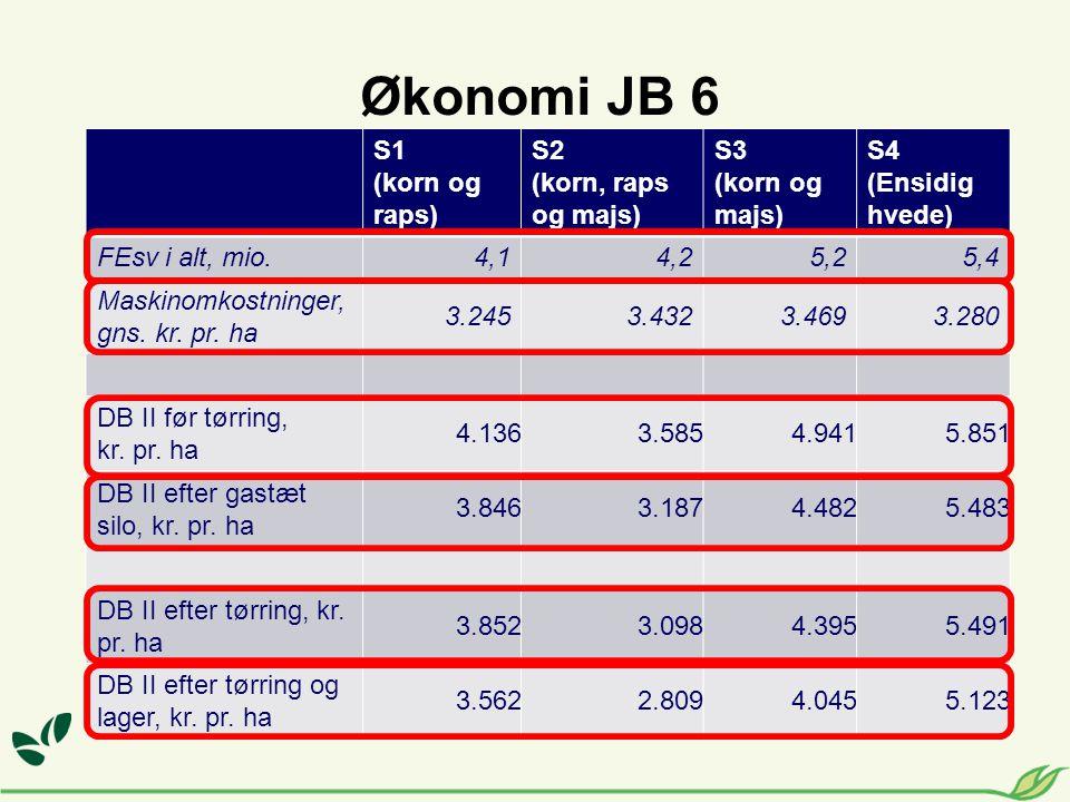 Økonomi JB 6 S1 (korn og raps) S2 (korn, raps og majs) S3 (korn og majs) S4 (Ensidig hvede) FEsv i alt, mio.4,14,25,25,4 Maskinomkostninger, gns.