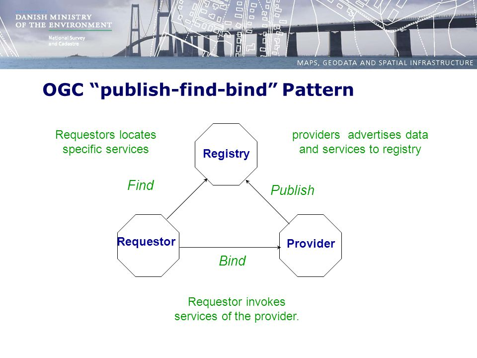 OGC publish-find-bind Pattern Registry Requestor Provider Bind Find Publish providers advertises data and services to registry Requestors locates specific services Requestor invokes services of the provider.