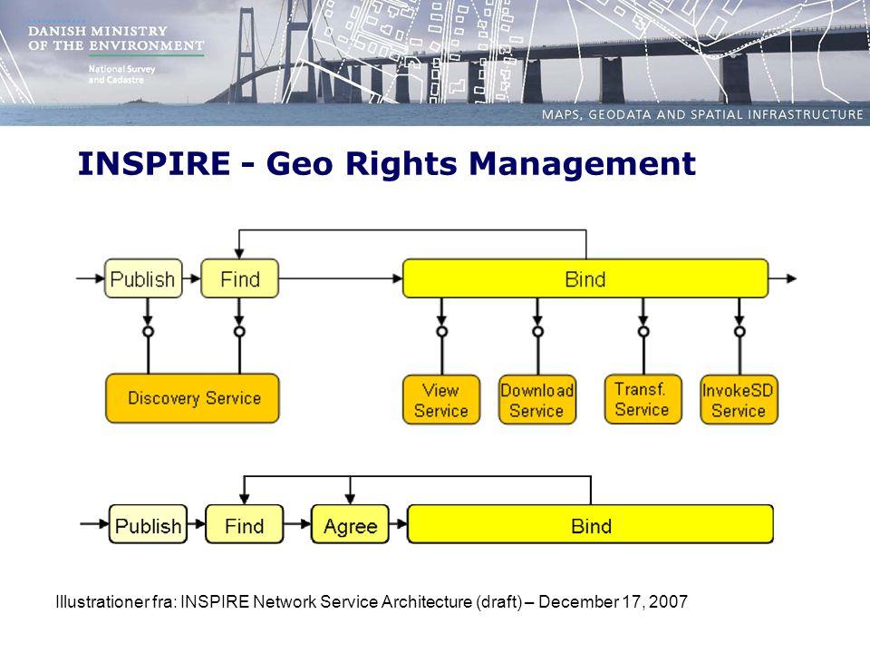 INSPIRE - Geo Rights Management Illustrationer fra: INSPIRE Network Service Architecture (draft) – December 17, 2007