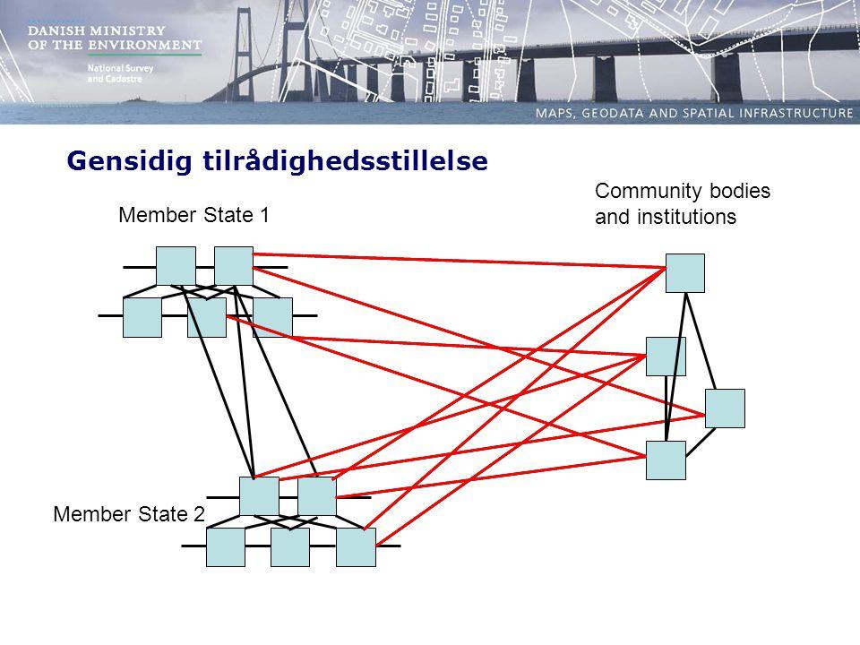 Community bodies and institutions Member State 1 Member State 2 Gensidig tilrådighedsstillelse