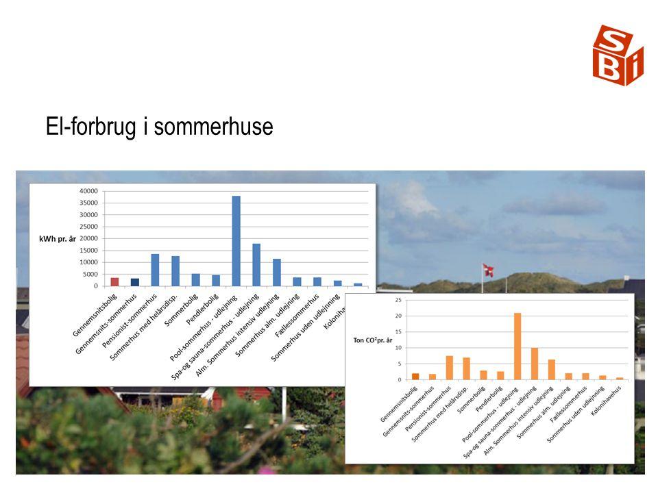 700 GWh pr. år El-forbrug i sommerhuse