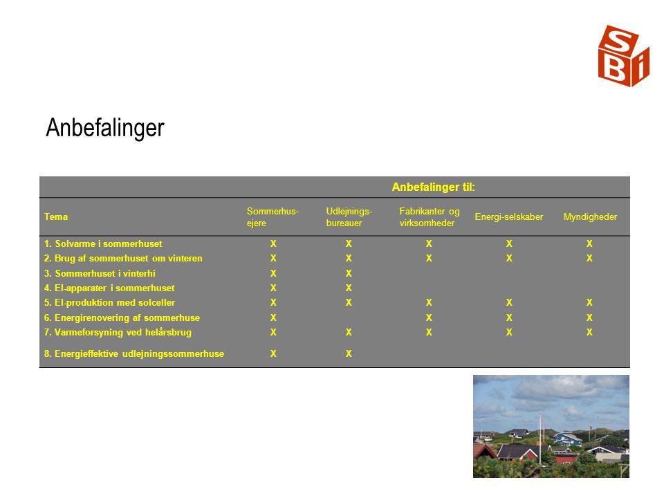 Anbefalinger til: Tema Sommerhus- ejere Udlejnings bureauer Fabrikanter og virksomheder Energi-selskaberMyndigheder 1.