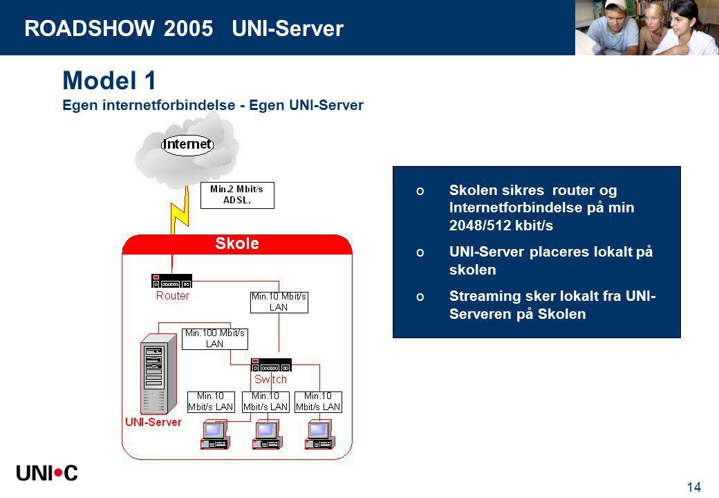 ROADSHOW 2005 UNI-Server 14 Model 1 Egen internetforbindelse - Egen UNI-Server oSkolen sikres router og Internetforbindelse på min 2048/512 kbit/s oUNI-Server placeres lokalt på skolen oStreaming sker lokalt fra UNI- Serveren på Skolen