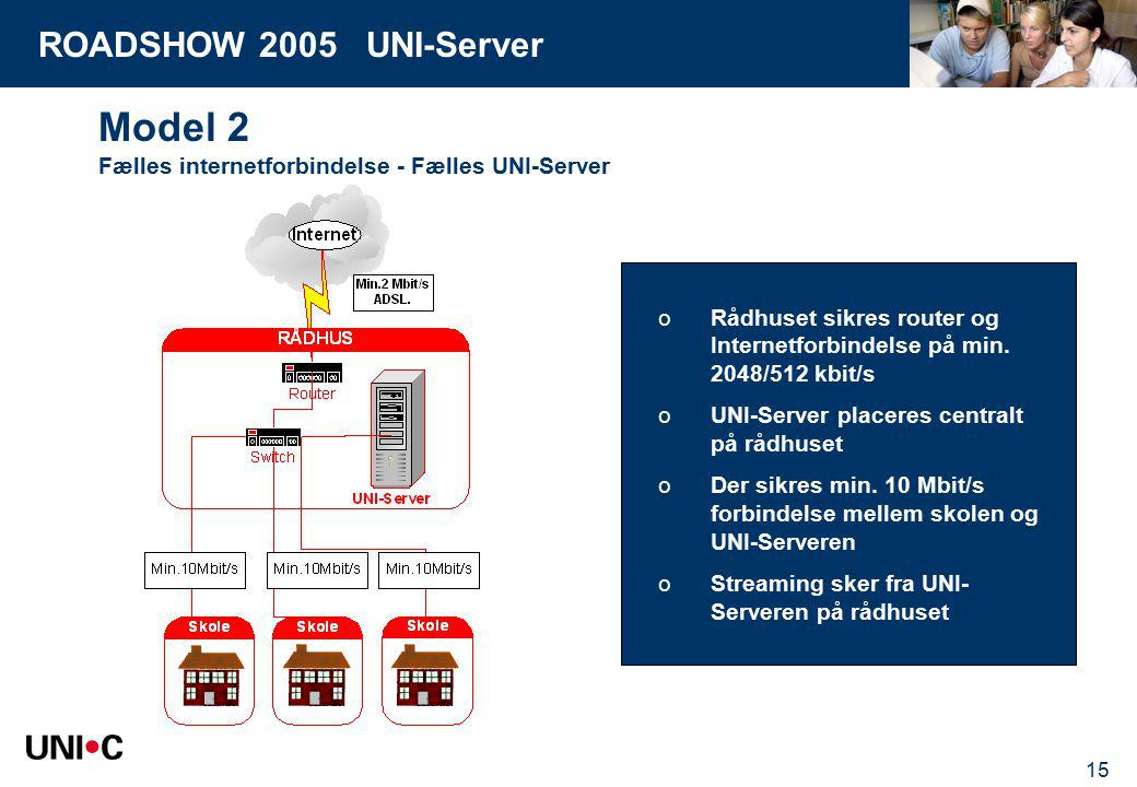 ROADSHOW 2005 UNI-Server 15 Model 2 Fælles internetforbindelse - Fælles UNI-Server oRådhuset sikres router og Internetforbindelse på min.