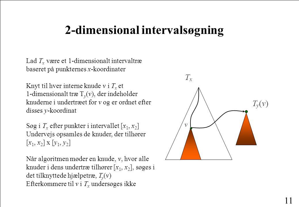 11 2-dimensional intervalsøgning TxTx Ty(v)Ty(v) v Lad T x være et 1-dimensionalt intervaltræ baseret på punkternes x-koordinater Knyt til hver interne knude v i T x et 1-dimensionalt træ T y (v), der indeholder knuderne i undertræet for v og er ordnet efter disses y-koordinat Søg i T x efter punkter i intervallet [x 1, x 2 ] Undervejs opsamles de knuder, der tilhører [x 1, x 2 ] x [y 1, y 2 ] Når algoritmen møder en knude, v, hvor alle knuder i dens undertræ tilhører [x 1, x 2 ], søges i det tilknyttede hjælpetræ, T y (v) Efterkommere til v i T x undersøges ikke