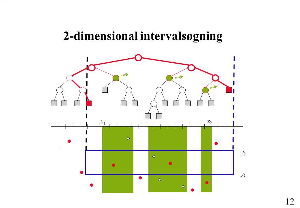 12 2-dimensional intervalsøgning x1x1 x2x2 y1y1 y2y2