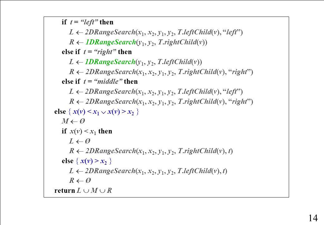 14 if t = left then L  2DRangeSearch(x 1, x 2, y 1, y 2, T.leftChild(v), left ) R  1DRangeSearch(y 1, y 2, T.rightChild(v)) else if t = right then L  1DRangeSearch(y 1, y 2, T.leftChild(v)) R  2DRangeSearch(x 1, x 2, y 1, y 2, T.rightChild(v), right ) else if t = middle then L  2DRangeSearch(x 1, x 2, y 1, y 2, T.leftChild(v), left ) R  2DRangeSearch(x 1, x 2, y 1, y 2, T.rightChild(v), right ) else { x(v) x 2 } M  Ø if x(v) < x 1 then L  Ø R  2DRangeSearch(x 1, x 2, y 1, y 2, T.rightChild(v), t) else { x(v) > x 2 } L  2DRangeSearch(x 1, x 2, y 1, y 2, T.leftChild(v), t) R  Ø return L  M  R