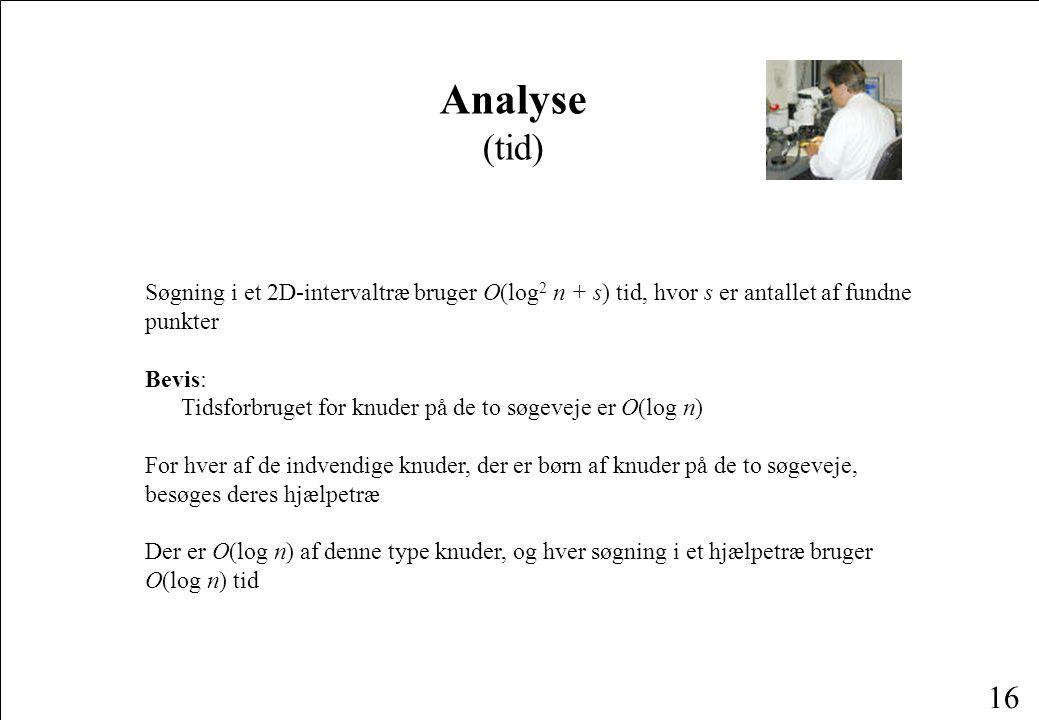 16 Søgning i et 2D-intervaltræ bruger O(log 2 n + s) tid, hvor s er antallet af fundne punkter Bevis: Tidsforbruget for knuder på de to søgeveje er O(log n) For hver af de indvendige knuder, der er børn af knuder på de to søgeveje, besøges deres hjælpetræ Der er O(log n) af denne type knuder, og hver søgning i et hjælpetræ bruger O(log n) tid Analyse (tid)