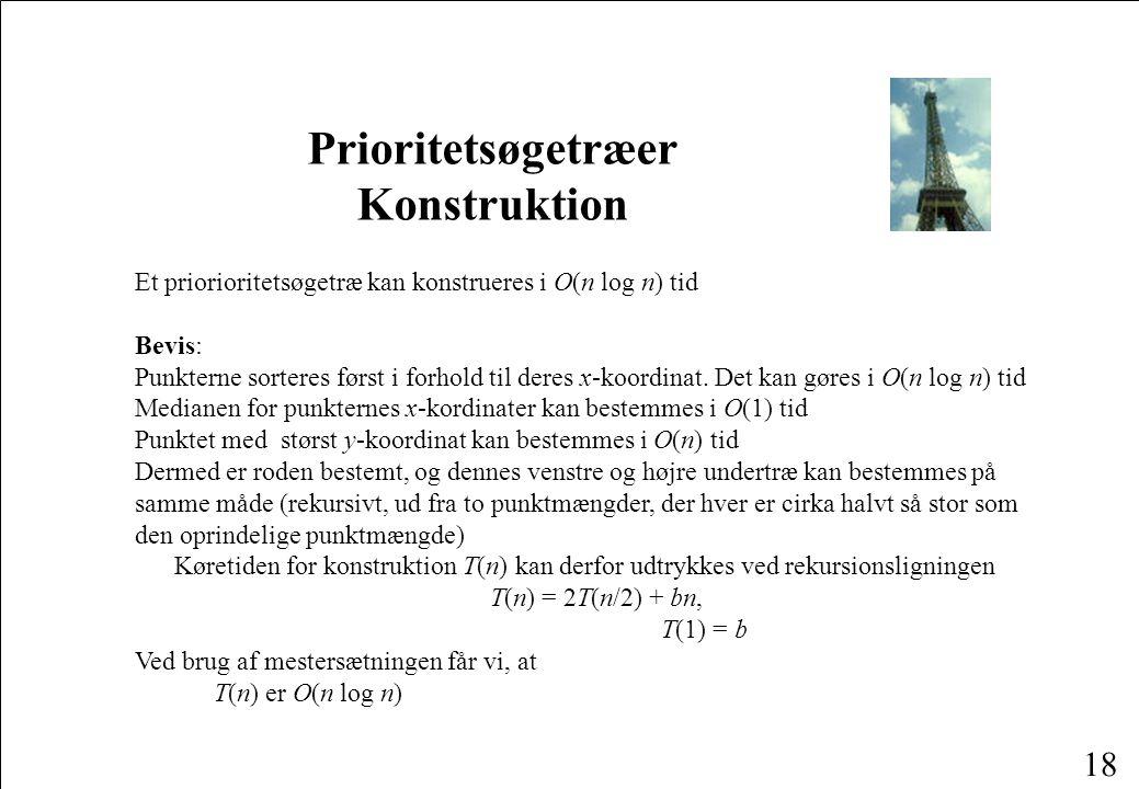 18 Prioritetsøgetræer Konstruktion Et priorioritetsøgetræ kan konstrueres i O(n log n) tid Bevis: Punkterne sorteres først i forhold til deres x-koordinat.